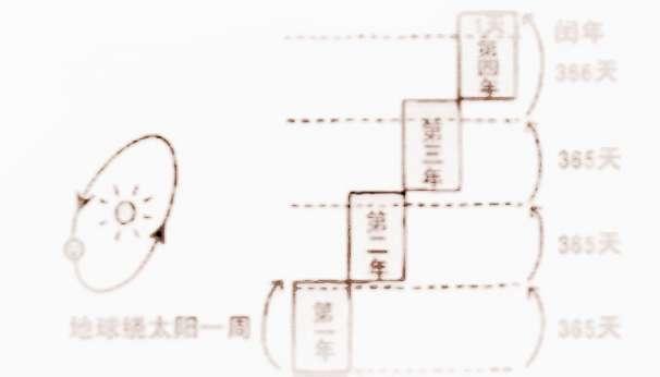 【为什么农历没有30】中国农历为什么会闰年
