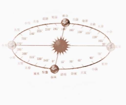 太阳直射的最大纬度范围|太阳直射纬的纬度与24节气